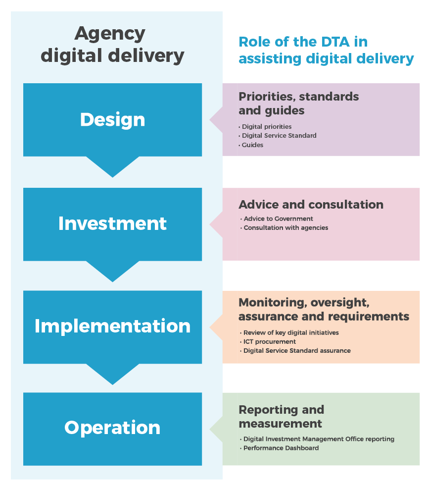 This diagram demonstrates how the DTA assists in digital delivery. The left side lists the kinds of digital delivery agencies require: design, investment, implementation and operation. The right side describes how the DTA assists. For design, the dta sets priorities, standards and guides. For investment, the DTA provides advice to Government and consultation services to agencies. For implementation, the DTA provides monitoring, oversight, assurance and requirements for digital intiatives, ICT procurement and the Digital Service Standard. For operation, the DTA provides reporting and measurement through the Digital Investment Management Office and the Performance Dashboard.