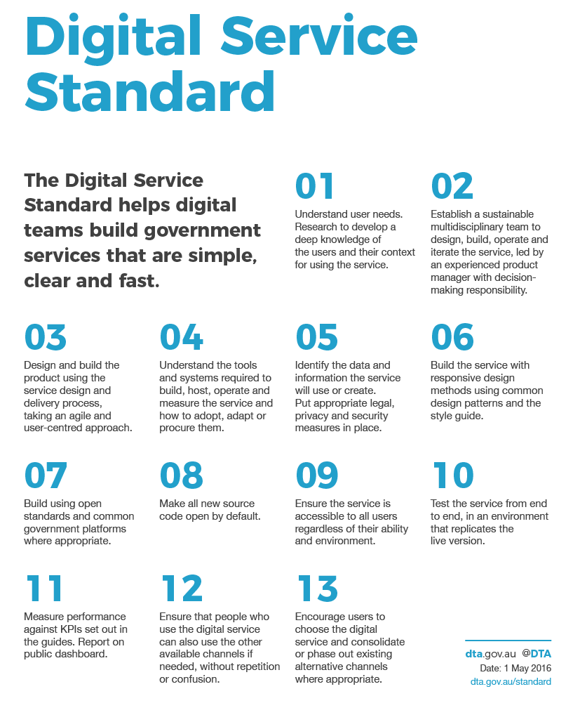 Digital Service Standard Criteria poster. The Digital Service Standard helps digital teams build government services that are simple, clear and fast. 01 Understand user needs. Research to develop a deep knowledge of the users and their context for using the service. 02 Establish a sustainable multidisciplinary team to design, build, operate and iterate the service, led by an experienced product manager with decision-making responsibility. 03 Design and build the product using the service design and delivery process, taking an agile and user-centred approach. 04 Understand the tools and systems required to build, host, operate and measure the service and how to adopt, adapt or procure them. 05 Identify the data and information the service will use or create. Put appropriate legal, privacy and security measures in place. 06 Build the service with responsive design methods using common design patterns and the style guide. 07 Build using open standards and common government platforms where appropriate. 08 Make all new source code open by default. 09 Ensure the service is accessible to all users regardless of their ability and environment. 10 Test the service from end to end, in an environment that replicates the live version. 11 Measure performance against KPIs set out in the guides. Report on public dashboard. 12 Ensure that people who use the digital service can also use the other available channels if needed, without repetition or confusion. 13 Encourage users to choose the digital service and consolidate or phase out existing alternative channels where appropriate.
