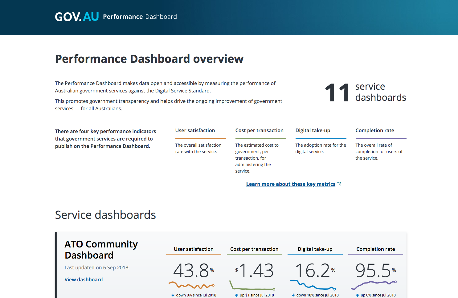 A screenshot of the DTA Performance Dashboard.