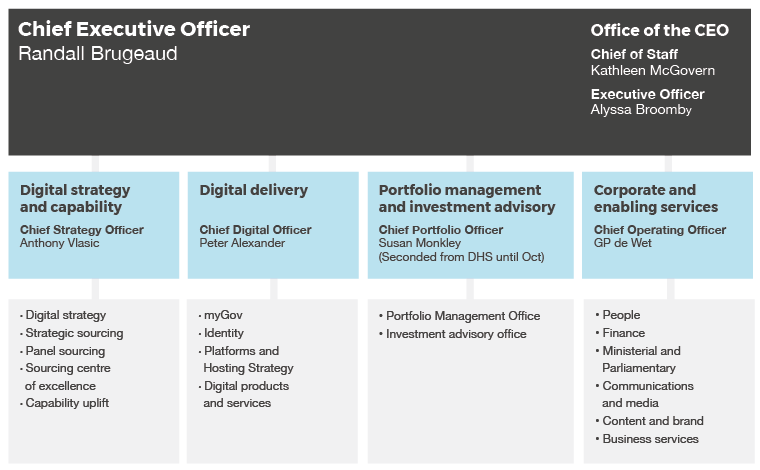 Organisation structure for the Digital Transformation Agency at at 9 August 2018