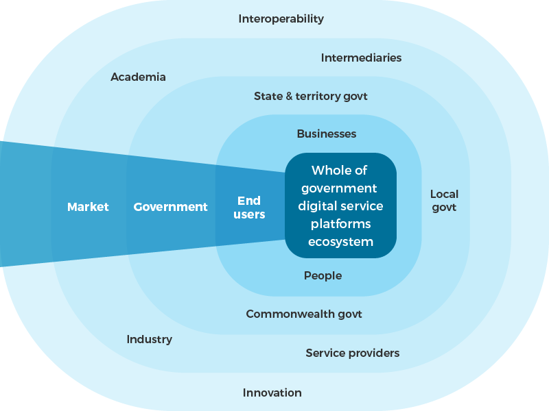 Diagram to illustrate the relationships between platforms ecosystem and stakeholders. In the centre: whole-of-government digital service platforms ecosystem. The next layer out with the heading 'end-users' is business and people. The next layer out with the heading 'Government' is Commonwealth Government,  state and territory governments and local governments. The next layer out with the heading 'Market' is academia, industry, service providers and intermediaries. The outer layer innovation and interoperability.