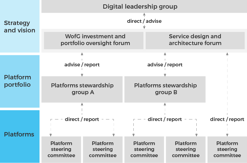 The governance model has 3 layers - platforms at the bottom, platforms portfolio above it and strategy and vision at the top. Platform steering committees are in the platforms layer and can either report to platform stewardship groups or directly to the service design and architecture forum. Platform stewardship groups report to either the whole-of-government investment and portfolio oversight forum or the service design and architecture forum. The digital leadership group is the top level that gets reported to.