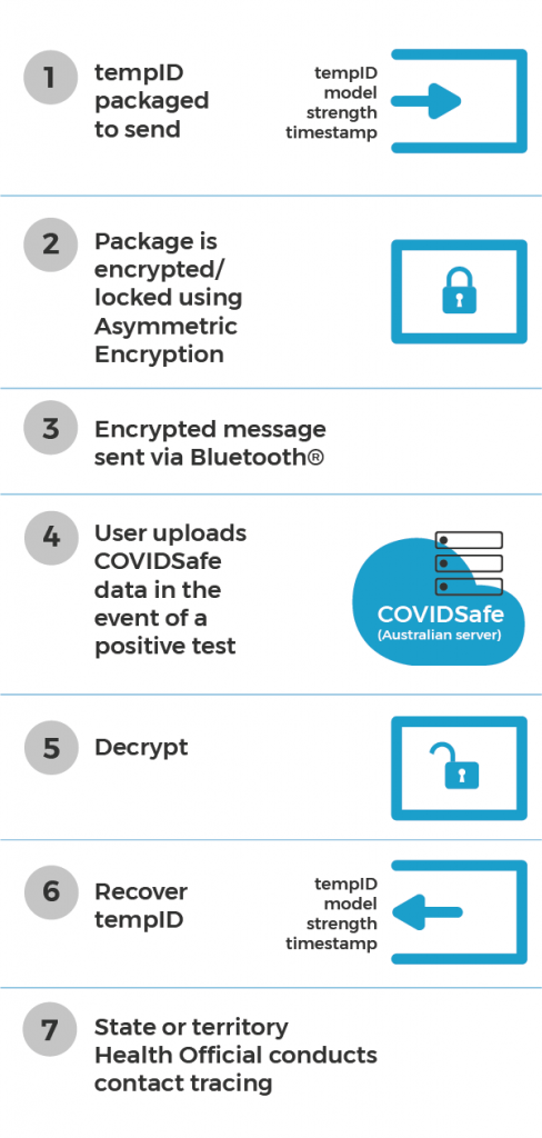 Figure 1: Data sent in the digital handshake is now encrypted, so only the COVIDSafe server can read it. The process is as follows:a)	When there is a handshake with another device, your tempID, phone model, Bluetooth signal strength and timestamp of the handshake is packaged and encrypted using Asymmetric Encryption to keep this data safe.b)	The encrypted package is then sent via Bluetooth to the other device, and vice versa.c)	If you test positive for COVID-19 and consent to uploading your COVIDSafe data, the encrypted packages your device has received within the last 21 days will be sent to the National Data Store.d)	From there, they are decrypted and the data is provided to state or territory health officials to assist them in contact tracing.