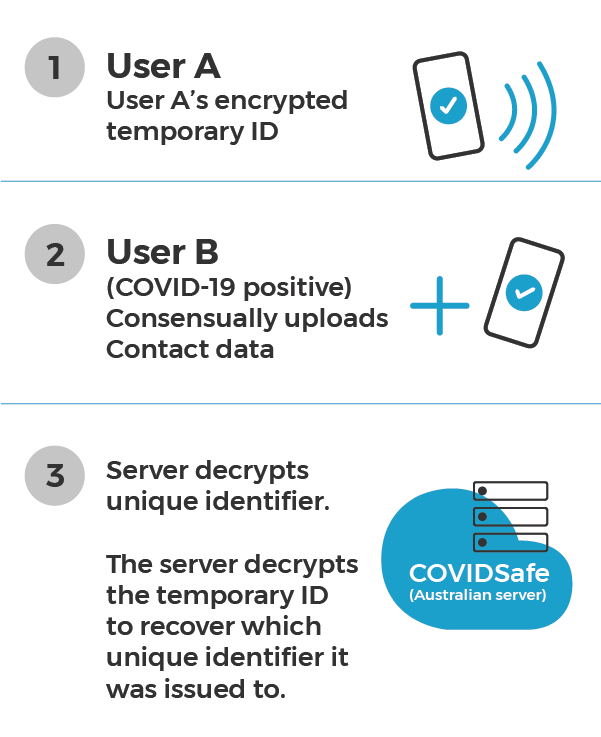 Figure 2: a user's tempID can only be unencrypted by the server. a)	Let's say User A and B come in contact with each other.b)	User A's encrypted tempID is packaged and sent to User B's device, and vice versa.c)	User B tests positive for COVID-19, and consents to uploading their COVIDSafe data.d)	The encrypted data is sent to the COVIDSafe server (National Data Store) and the server decrypts the tempID to recover which unique identifier it was issued to (User A)