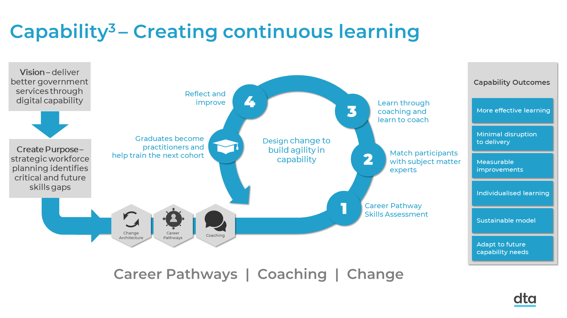 A cyclical diagram showing how a strategy connects to a strategic workforce plan to help you understand the skills and roles you have and what you need to deliver your strategy. This creates purpose for capability development, and the capability cubed model aims to create a cycle that allows people to continually learn. The diagram shows how learners might join the learning cycle, be assessed for their individual skills needs, and be connected with a subject matter expert. The subject matter expert is trained to coach, and then coaches their learner - or participant, as we call them - to address their individual skills needs through on-the-job coaching. After time, those learners have new and applied skills, and can start coaching others. This creates a cycle of continuous learning. On the right of the cyclical diagram is a statement of the capability objectives of this approach, including that it is more sustainable, more effective in helping people learn, and reduces loss of productivity because people are learning using real work examples.