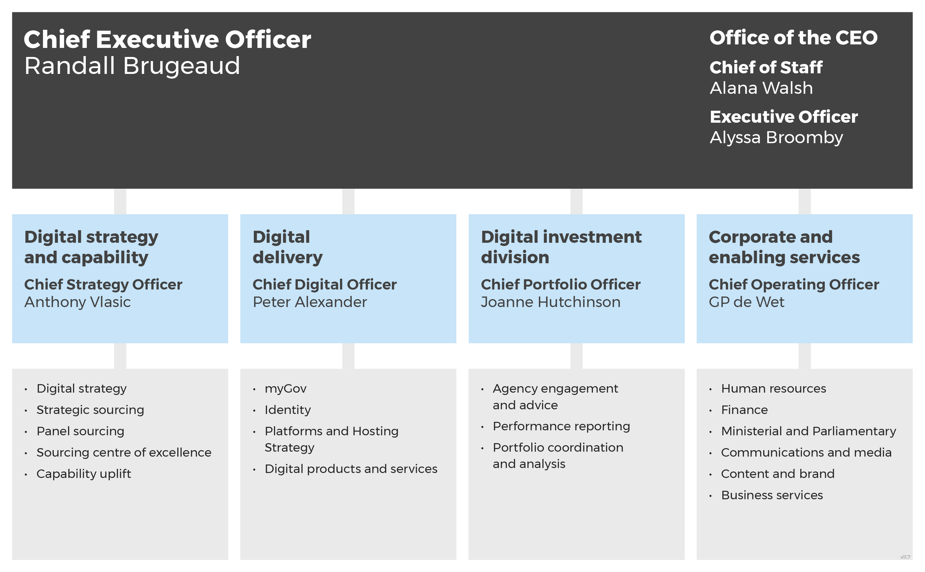 DTA Organisation Chart as at 17 July 2019. Roles and responsibilities are described in the rest of the page.
