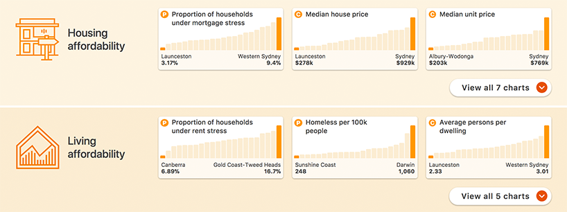 A screenshot of the Smart Cities dashboard demonstrating the use of the colour system. There are two rows, one for housing affordability and one for living affordability. Each row has three different charts displaying different data sets. Each row also has a button to view more charts.