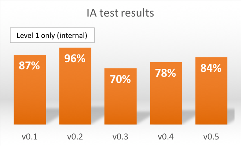 A column graph showing test results from 5 versions of the website structure. The results range from 70% to 96%.
