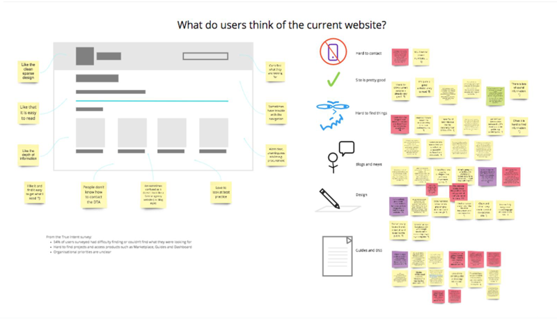 Virtual post-it notes and symbols grouped around a diagram of the current website to map out what users think of it.