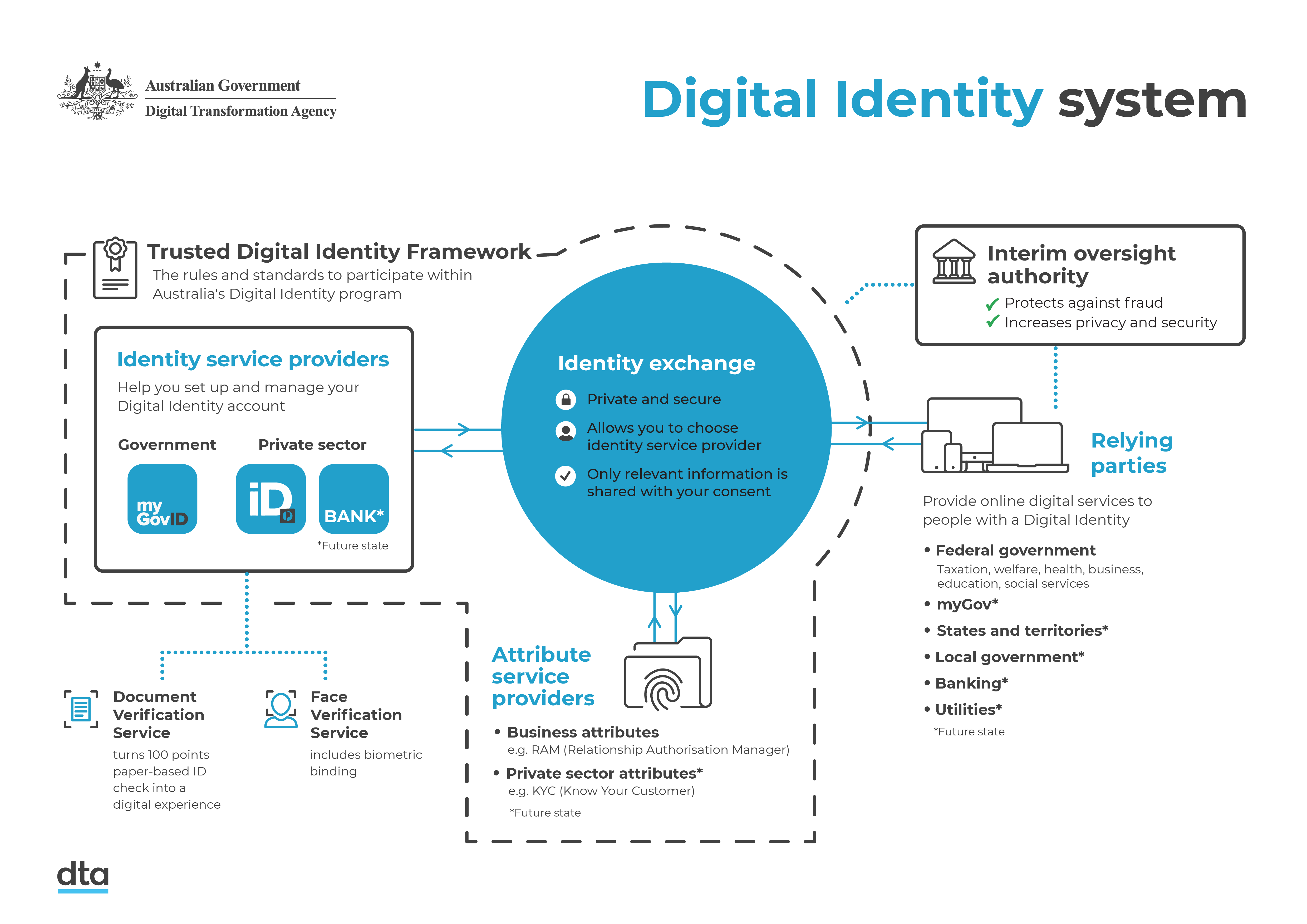This image shows components of the Australian Government Digital Identity system working together. These are the Interim Oversight Authority, relying parties, and the Trusted Digital Identity Framework made up of identity service providers, attribute service providers, and an identity exchange.