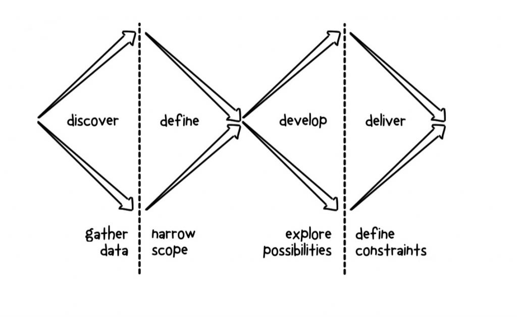 """Diagram showing moving through Discovery, Alpha, Beta and Live stages and activities with users. Discovery is shown with 2 speech bubbles, representing deep research. Alpha stage shows 2 users, representing testing prototypes with users. Beta stage shows 4 users, representing testing a service more widely with users. Live stage shows many users, representing ongoing process of improving the service based on what users need."""