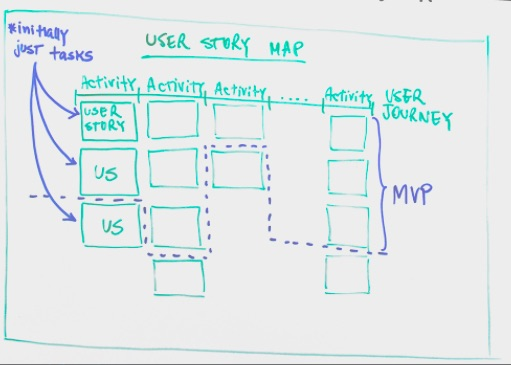 A whiteboard drawing of a user journey map. It has squares to represent sticky notes that are activities across the top and user stories or tasks in columns. There is a horizontal broken line across the map.
