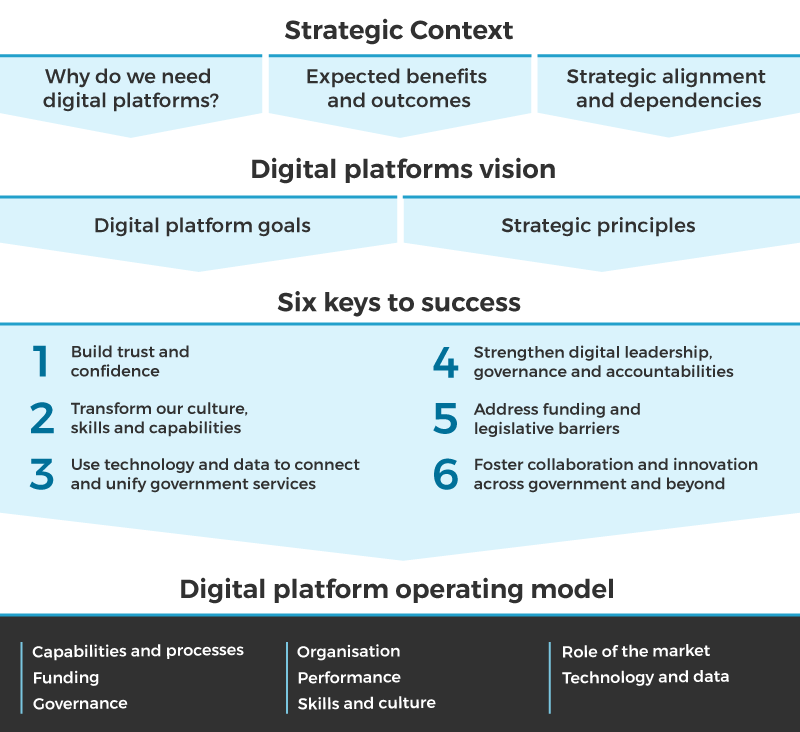 A diagram indicating the relationships between the strategic context, the digital platforms vision and the six keys to success.