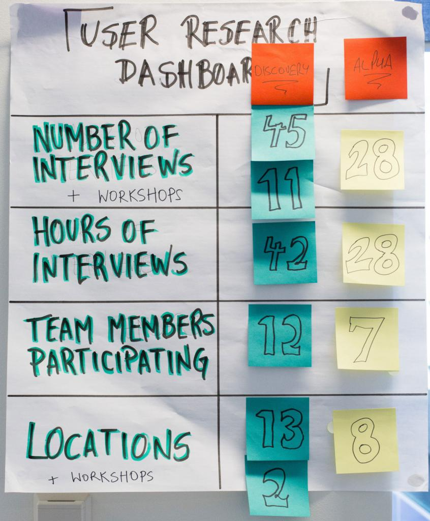 A poster showing the number of interviews and workshops, hours of interviews, team members participating, and locations/workshops that have happened in Discovery and also in Alpha stages. The numbers are recorded using post it notes.