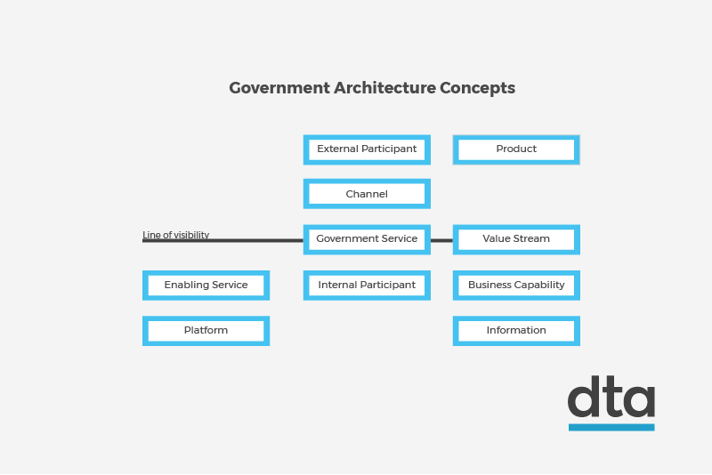 Diagram showing government architecture concepts