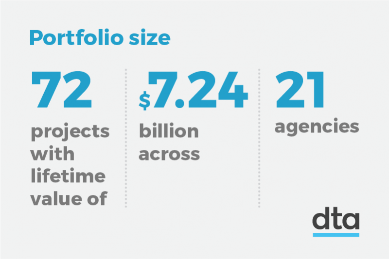 Image titled portfolio size with the text 72 projects with lifetime value of $7.24 billion across 21 agencies.