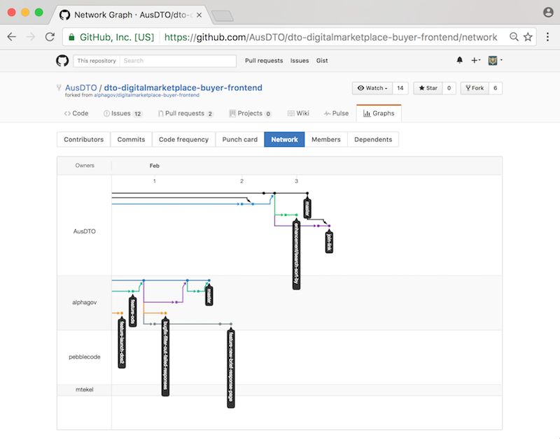 Screenshot of the dto-digitalmarketplace-buyer-frontend repository on GitHub
