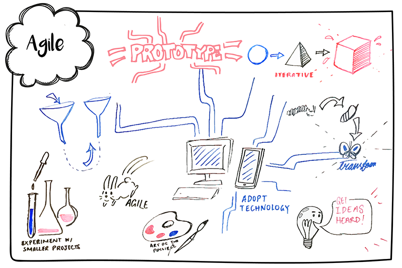 A hand drawn diagram of the agile process. Experiments, technology and ideas all go in to create prototypes. Using an agile, iterative process we can transform how we deliver projects.