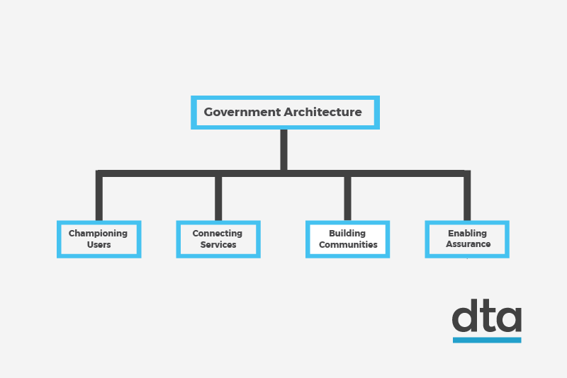 A diagram demonstrating the Taskforce's approach to government architecture. From Government Architecture there are four branches, Championing Users, Connecting Services, Building Communities and Enabling Assurance.